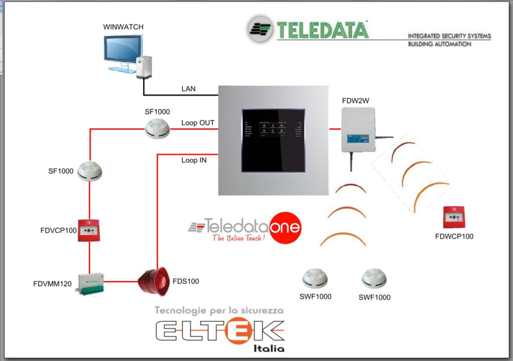 sistema integrato teledata